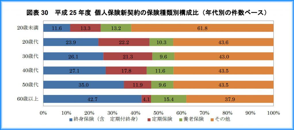 平成 25 年度 個人保険新契約の保険種類別構成比(年代別の件数ベース)